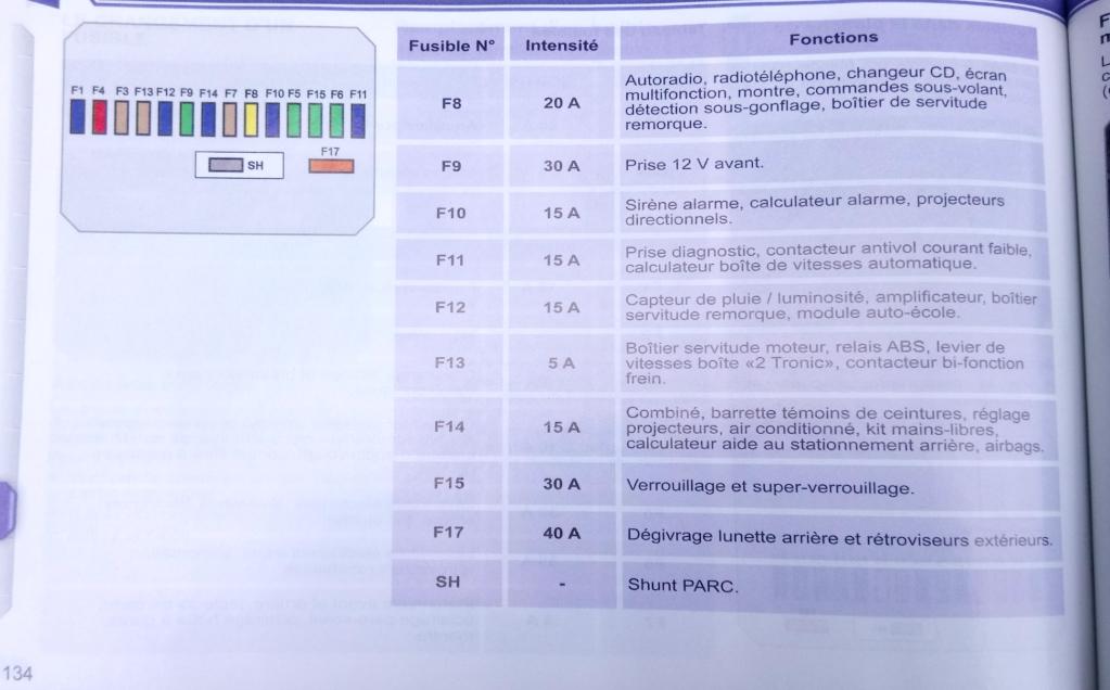 Fusibles Peugeot 207 localiser et changer un fusible peugeot 207 tutoriels usag peugeot 207 bo